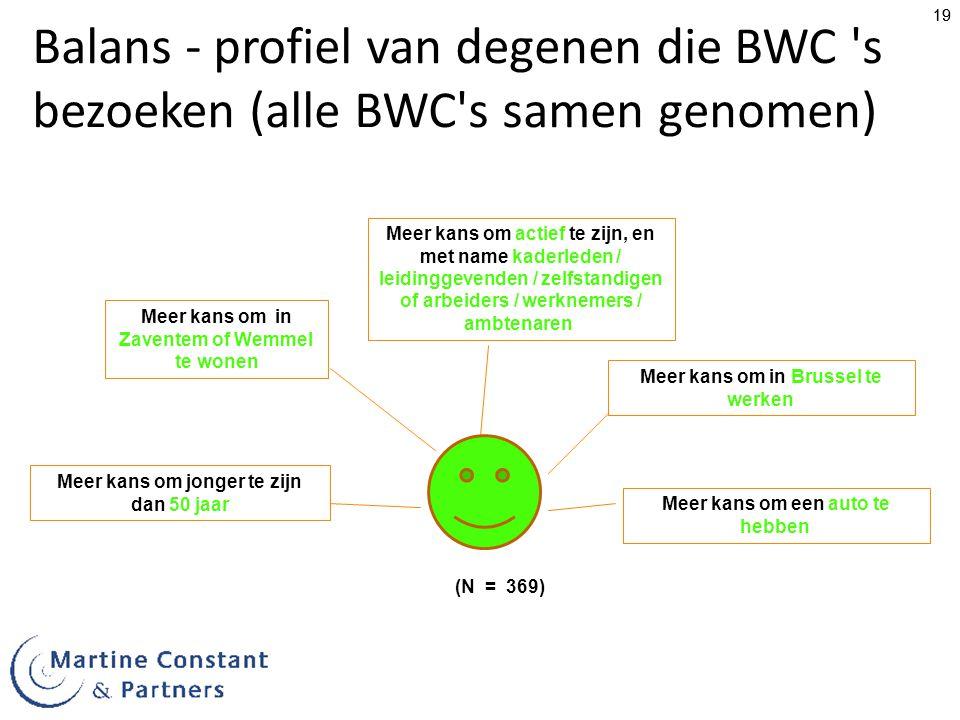 Balans - profiel van degenen die BWC s bezoeken (alle BWC s samen genomen)