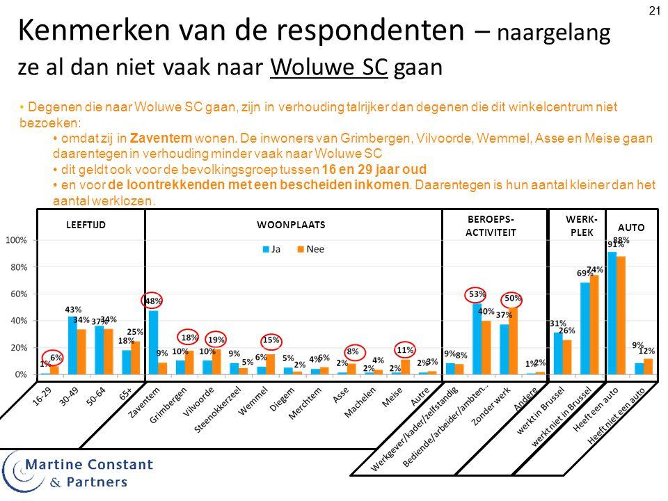 Kenmerken van de respondenten – naargelang ze al dan niet vaak naar Woluwe SC gaan