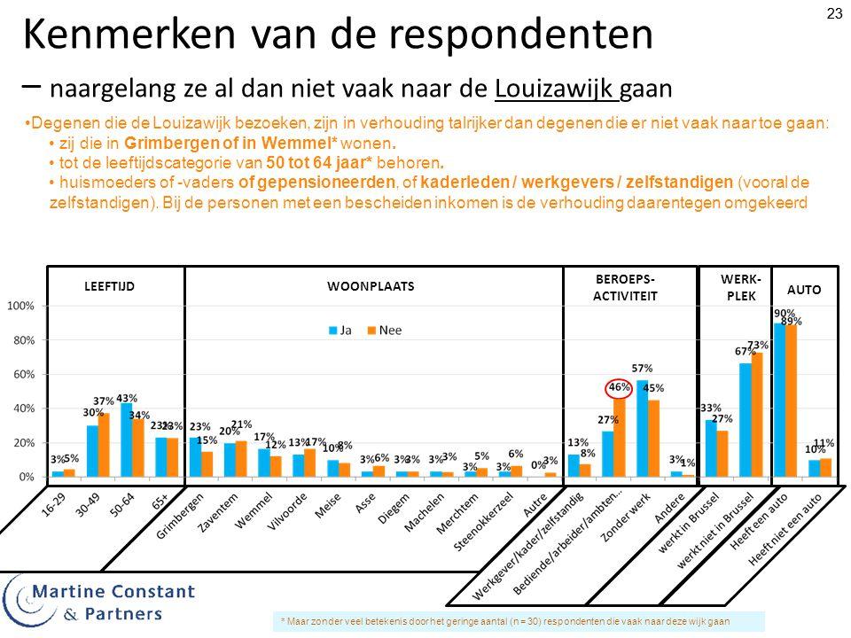 Kenmerken van de respondenten – naargelang ze al dan niet vaak naar de Louizawijk gaan