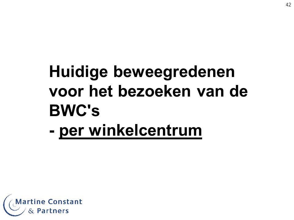 Huidige beweegredenen voor het bezoeken van de BWC s