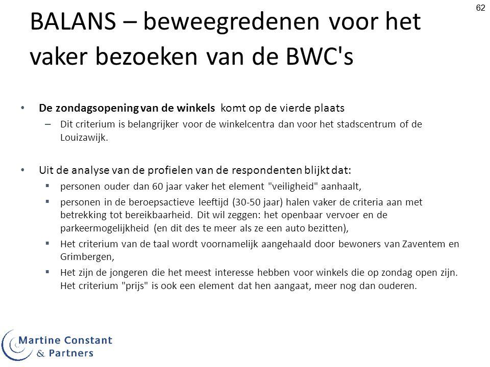BALANS – beweegredenen voor het vaker bezoeken van de BWC s