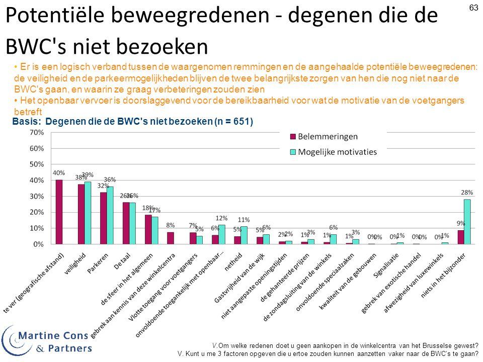 Potentiële beweegredenen - degenen die de BWC s niet bezoeken