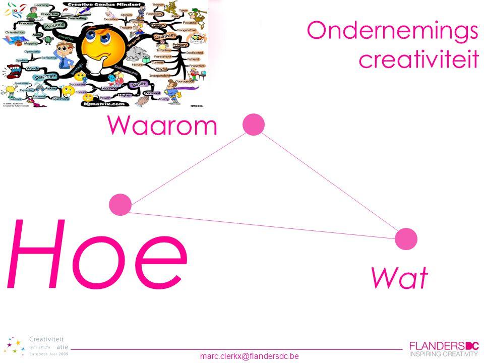 Ondernemings creativiteit Waarom Hoe Wat
