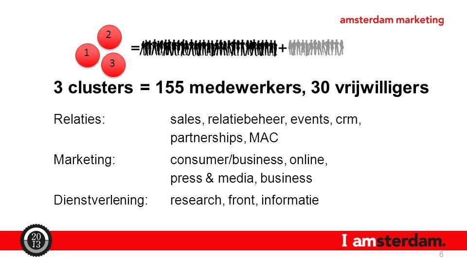 3 clusters = 155 medewerkers, 30 vrijwilligers