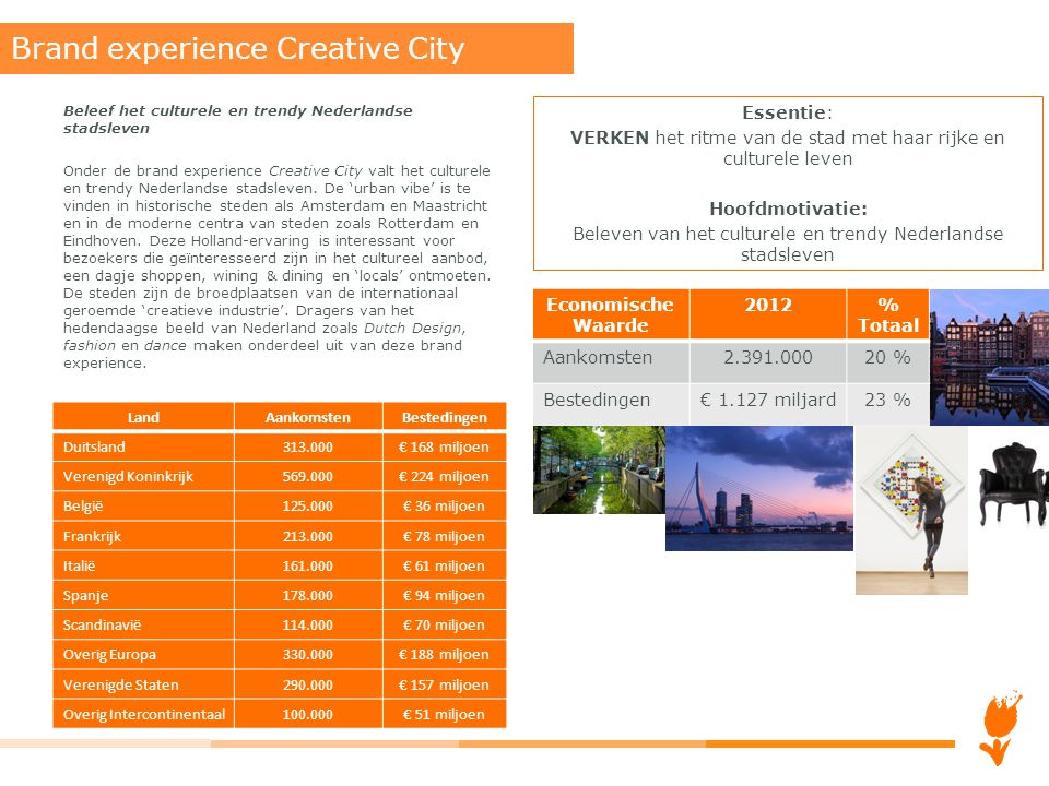 Brand experience Creative City