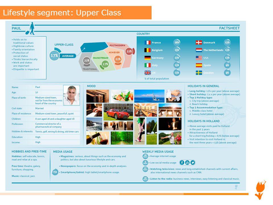 Lifestyle segment: Upper Class