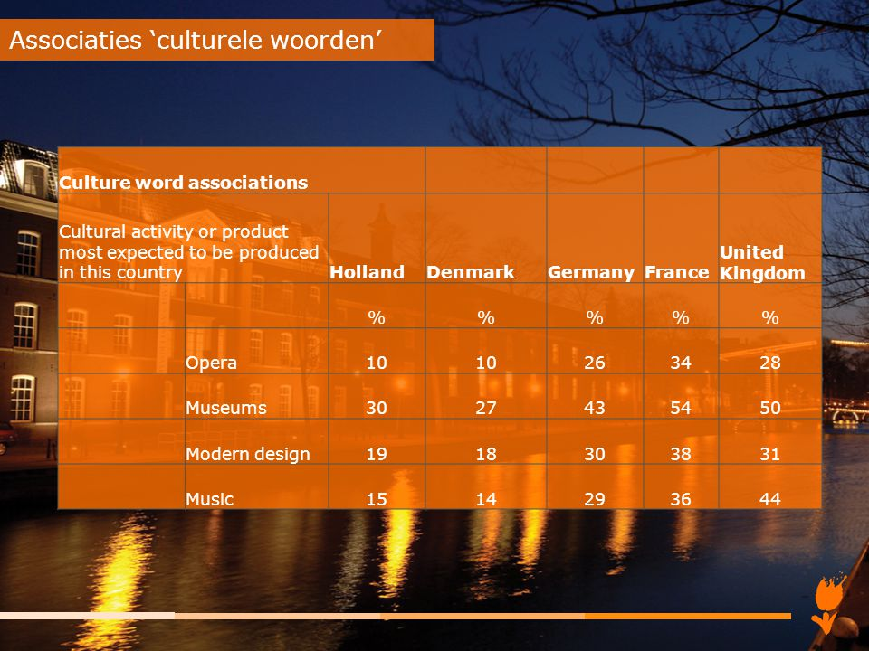 Associaties 'culturele woorden'