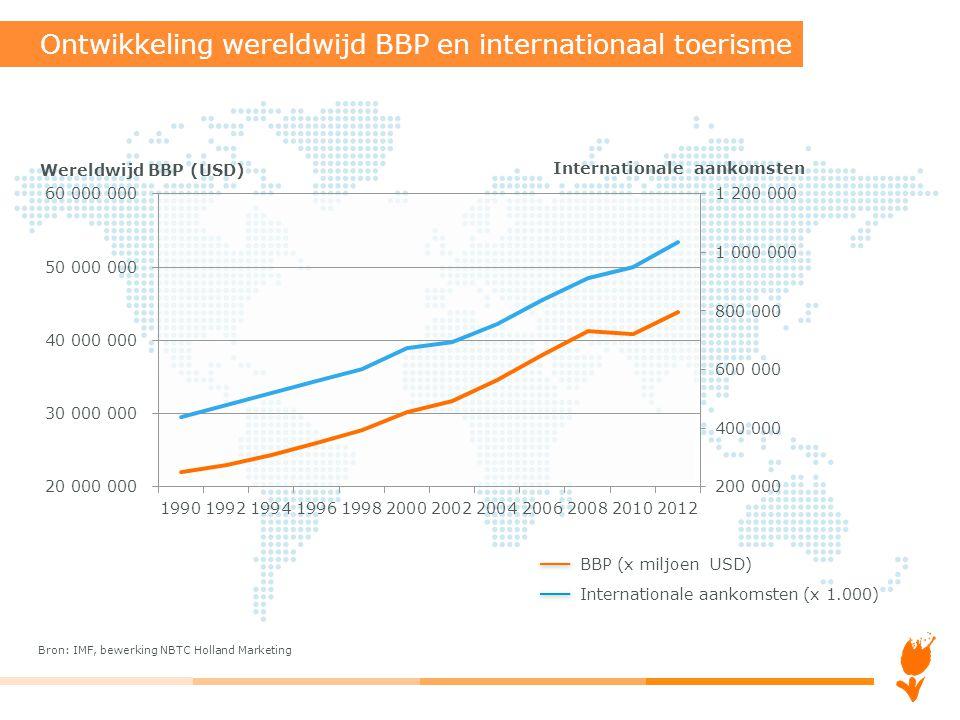 Ontwikkeling wereldwijd BBP en internationaal toerisme