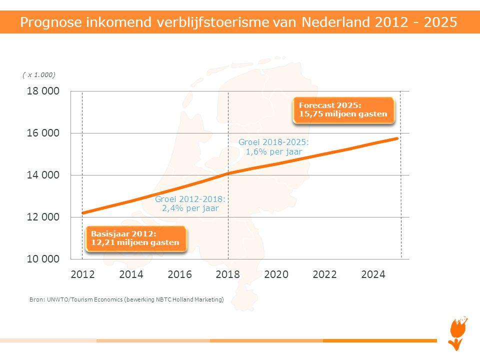 Prognose inkomend verblijfstoerisme van Nederland 2012 - 2025