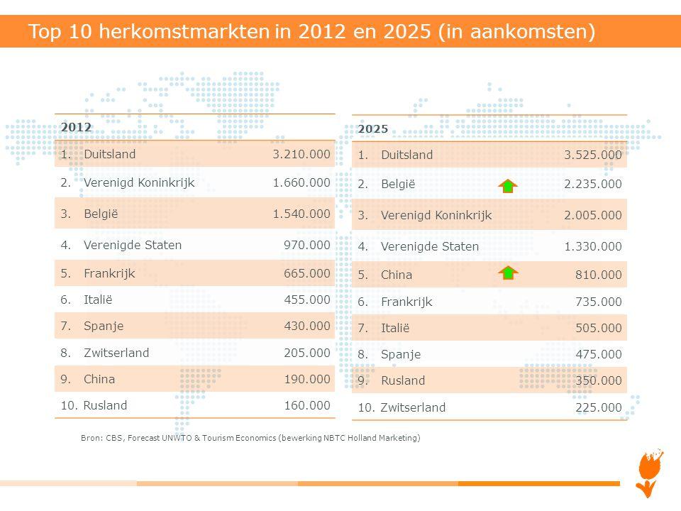 Top 10 herkomstmarkten in 2012 en 2025 (in aankomsten)