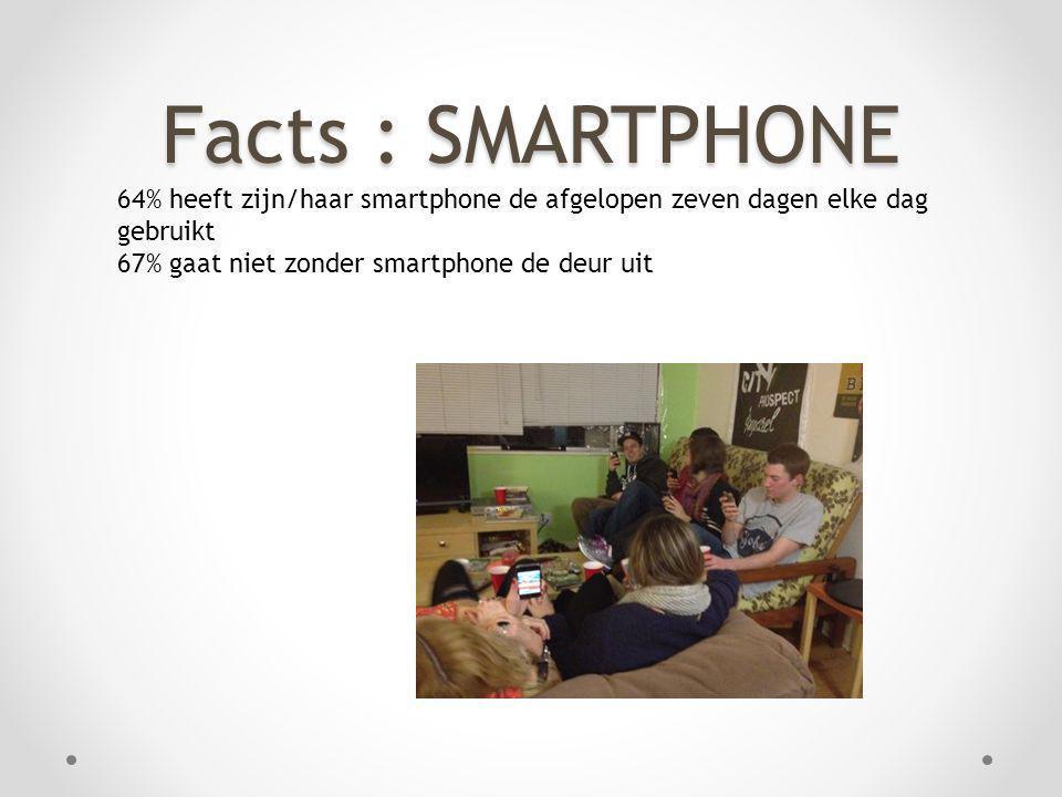 Facts : SMARTPHONE 64% heeft zijn/haar smartphone de afgelopen zeven dagen elke dag gebruikt.