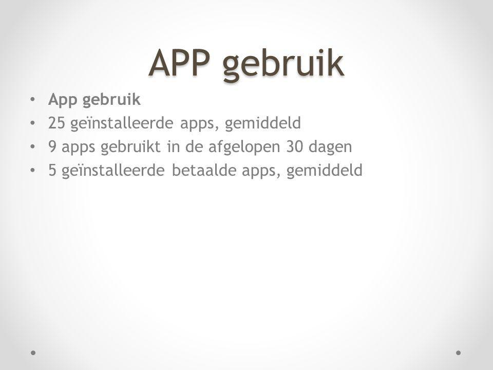 APP gebruik App gebruik 25 geïnstalleerde apps, gemiddeld