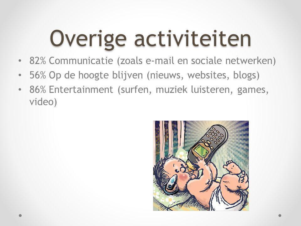 Overige activiteiten 82% Communicatie (zoals e-mail en sociale netwerken) 56% Op de hoogte blijven (nieuws, websites, blogs)