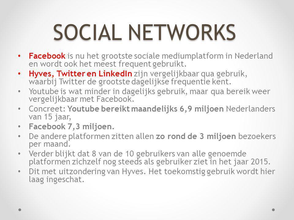 SOCIAL NETWORKS Facebook is nu het grootste sociale mediumplatform in Nederland en wordt ook het meest frequent gebruikt.