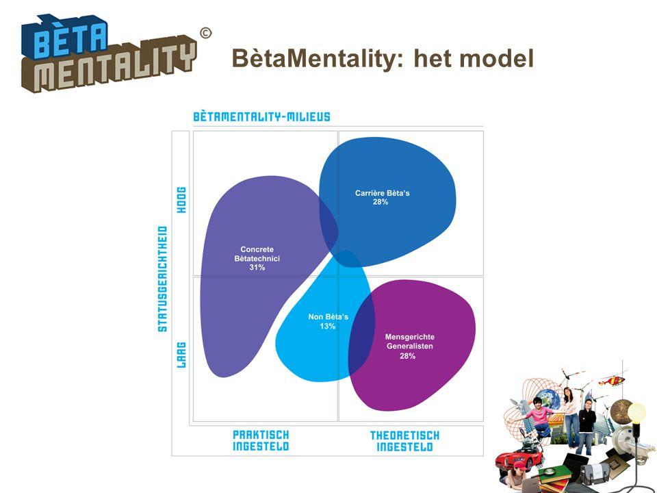 BètaMentality: het model