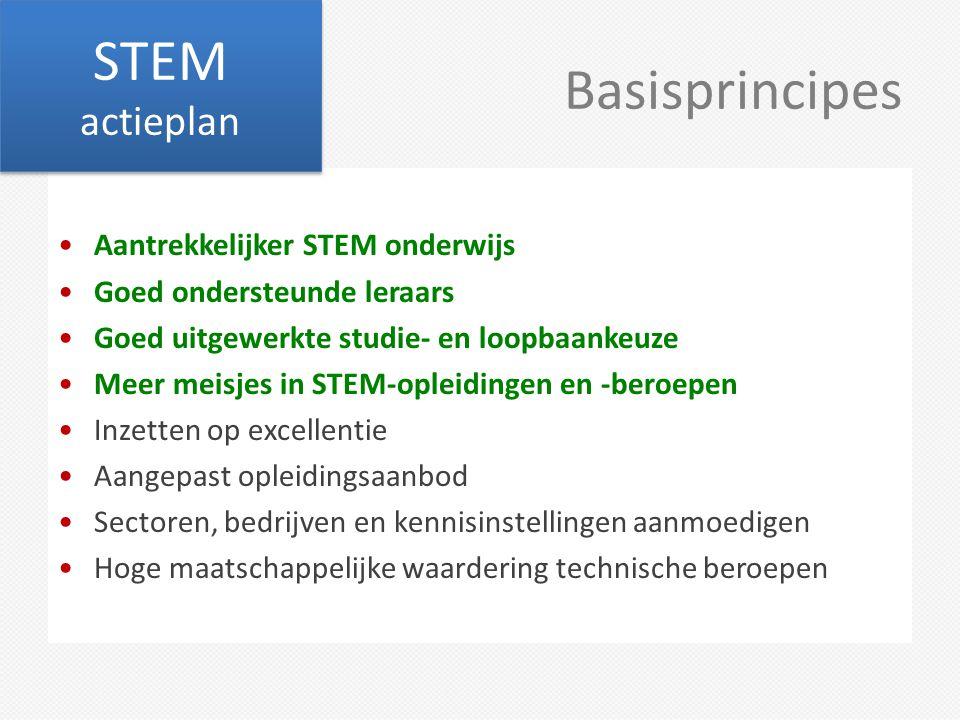 STEM actieplan Basisprincipes Aantrekkelijker STEM onderwijs