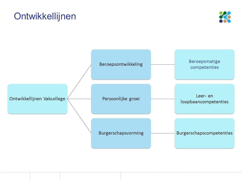 Ontwikkellijnen Ontwikkellijnen Vakcollege. Beroepsontwikkeling. Beroepsmatige competenties. Persoonlijke groei.