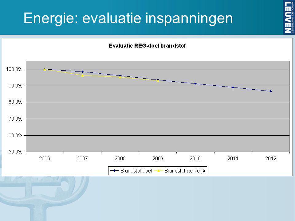 Energie: evaluatie inspanningen