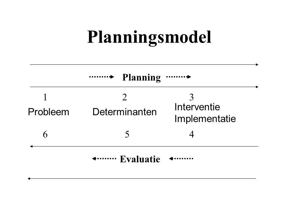Planningsmodel Planning 1 2 3 Interventie Implementatie Probleem