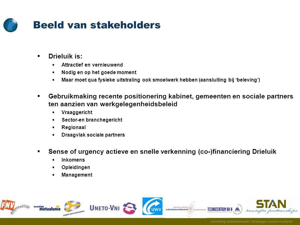 Beeld van stakeholders
