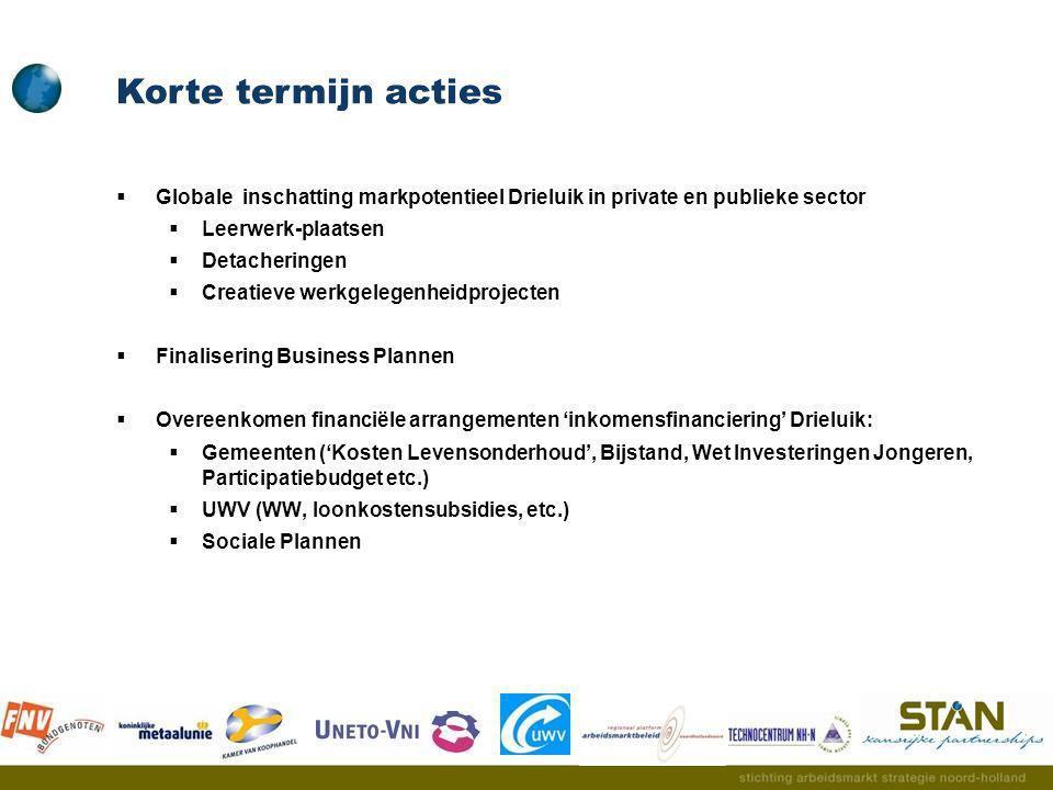 Korte termijn acties Globale inschatting markpotentieel Drieluik in private en publieke sector. Leerwerk-plaatsen.