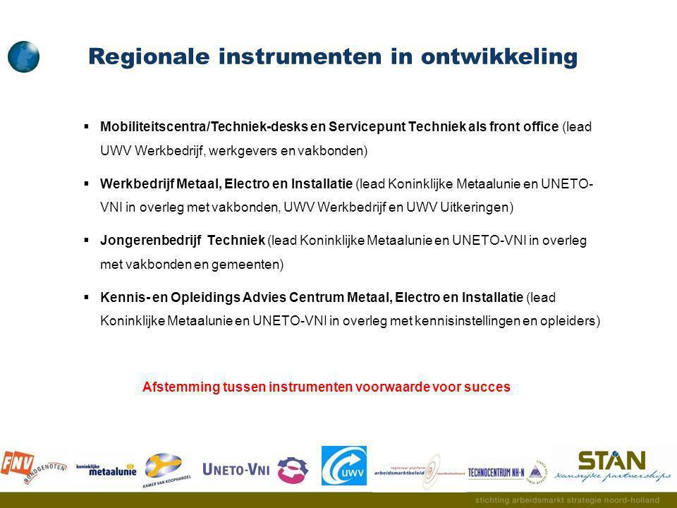 Regionale instrumenten in ontwikkeling