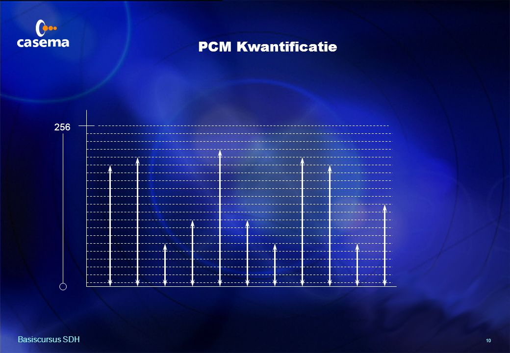 PCM Codering 8 bits getal x 8000 samples/sec. = 64 000 bit / s