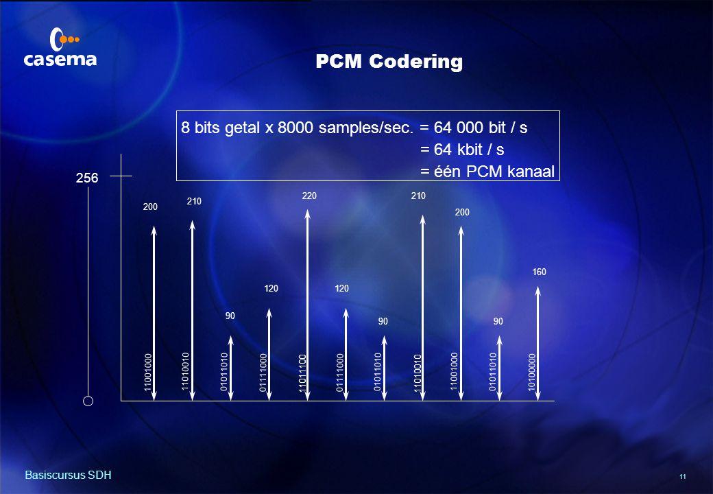 32 PCM gecodeerde kanalen (64 kbit/s)