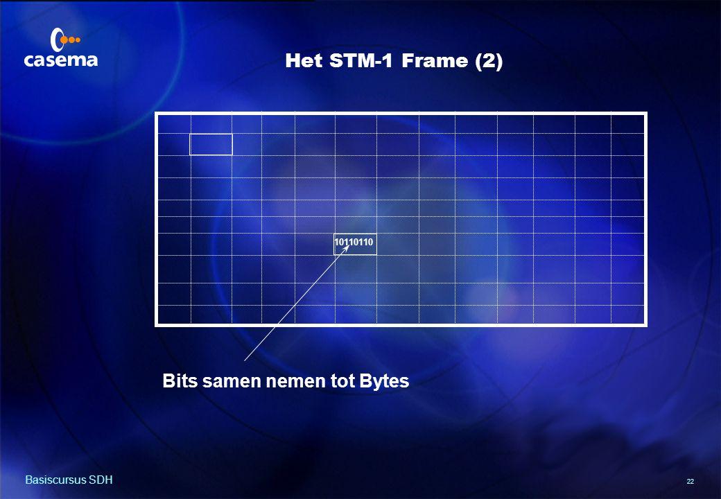 Het STM-1 Frame (3) 9 kolommen (bytes) 270 kolommen (bytes)