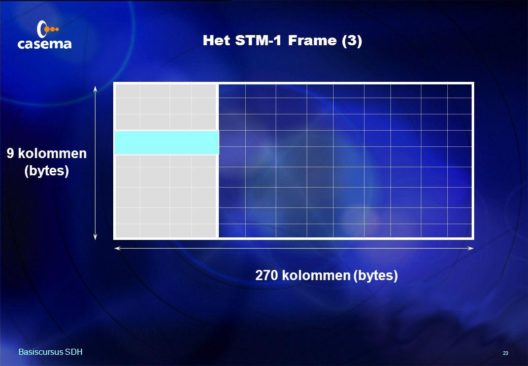 PAYLOAD RUIMTE Het STM-1 Frame (4) POINTER 9 kolommen (bytes)