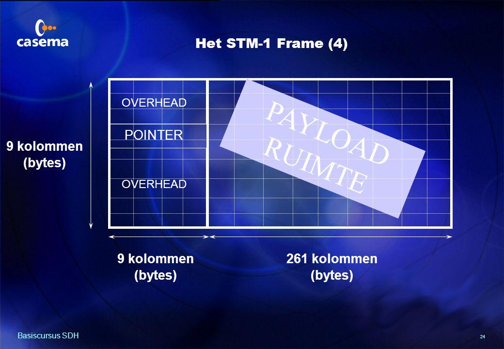 Van PDH naar STM-1 Frame (5)