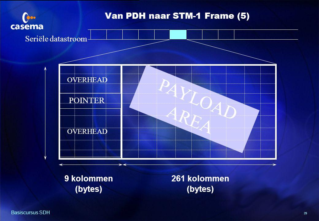 Functies van de Overhead, Pointer en Payload ruimte