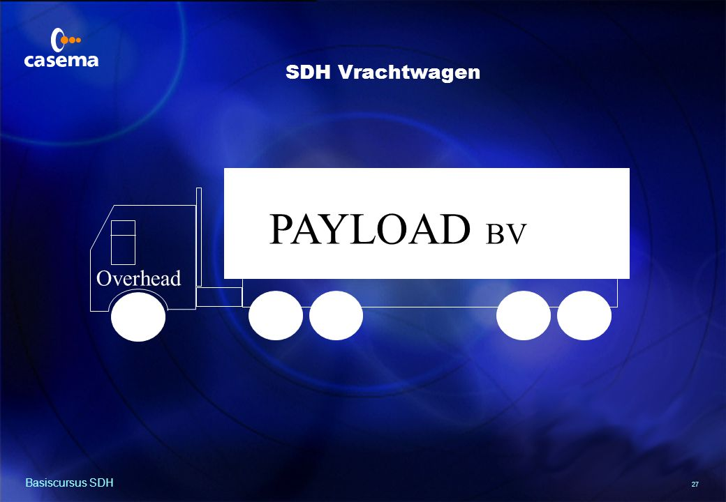 SDH Frames BITS bv Payload Payload Payload Payload Basiscursus SDH