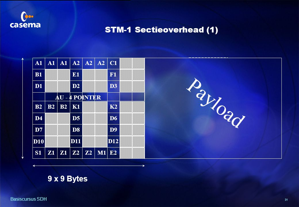 STM-1 Sectieoverhead (2)