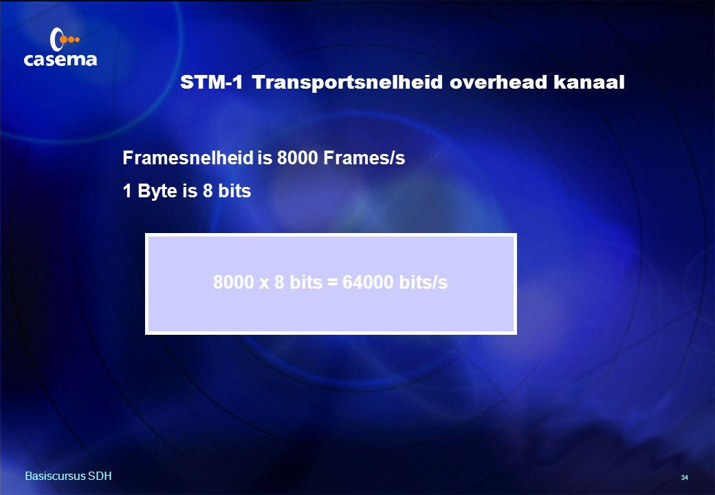 Van PDH naar STM-1 Frame (1)