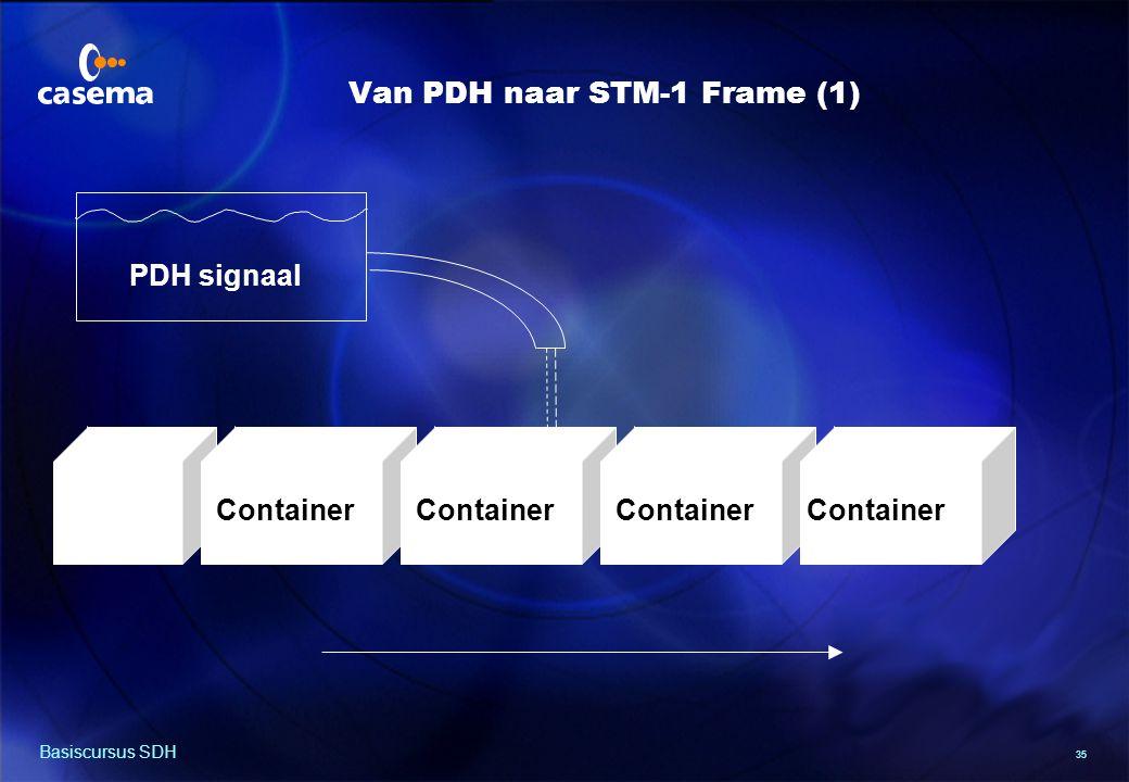 Van PDH naar STM-1 Frame (2)