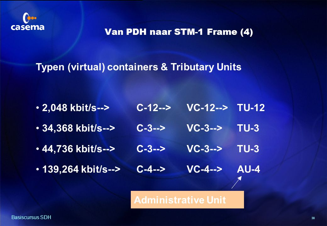 SOH SOH P O C-4 H VC-4 Multiplex stappen VC-4 AU-Pointer