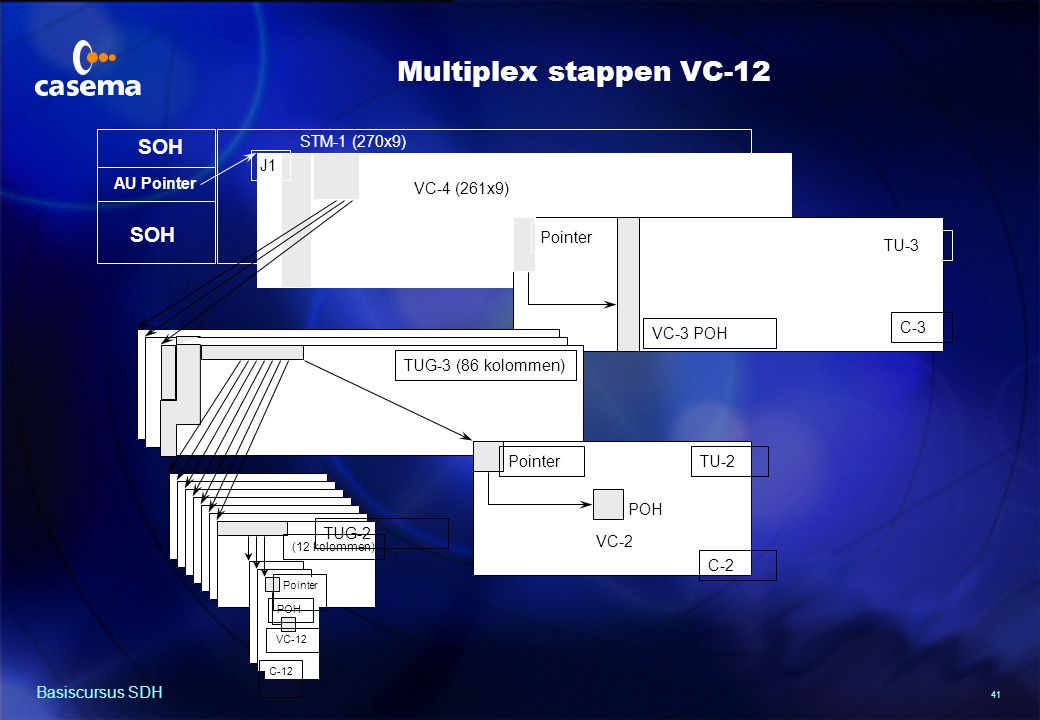 SDH Multiplex structuur (Europa)