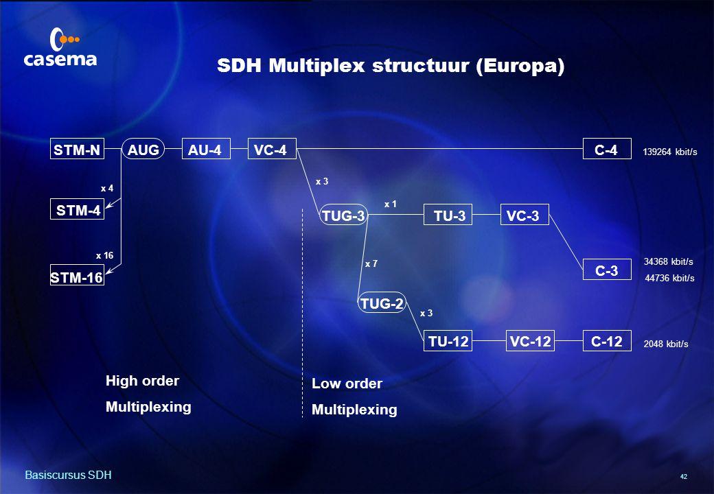 SDH Multiplex structuur (N. Amerika/Japan)