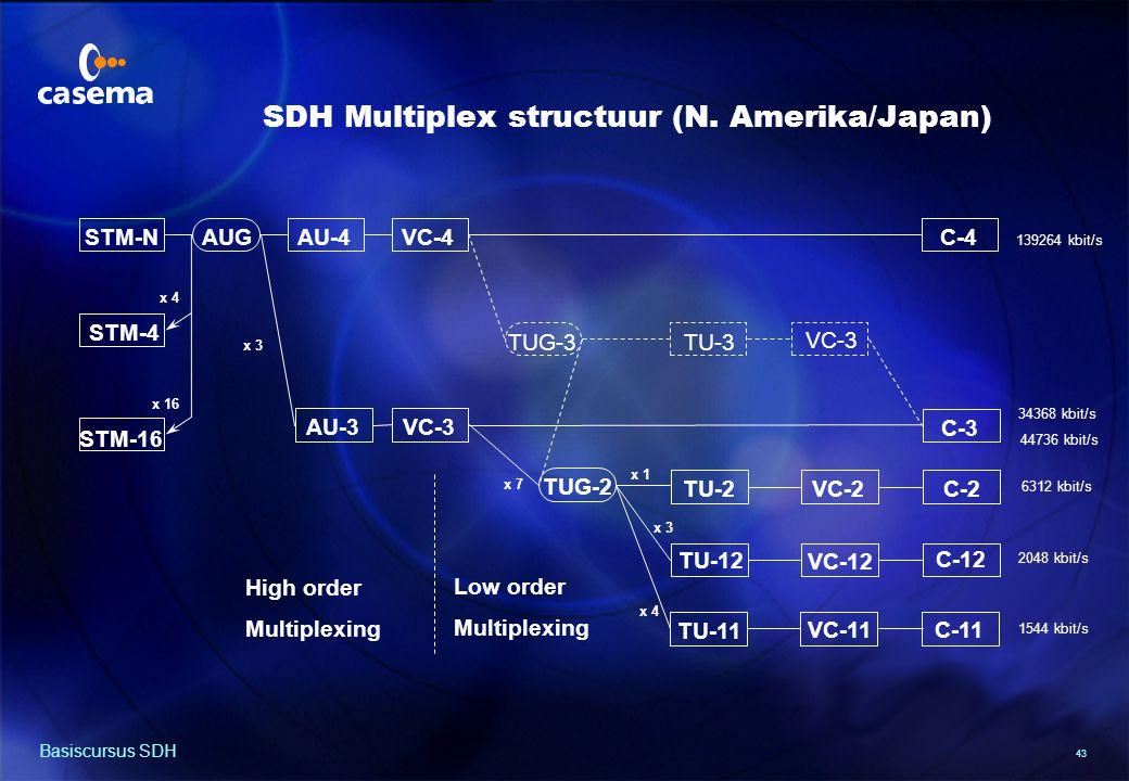 Mapping van 140 Mbit/s in een VC-4