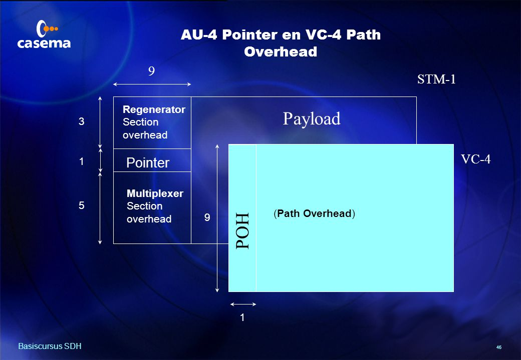 VC-4 Path Overhead (POH)