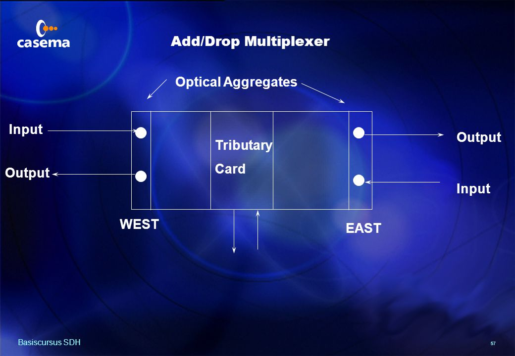 Terminal Multiplexer Optical Aggregate Input Tributary Card Output