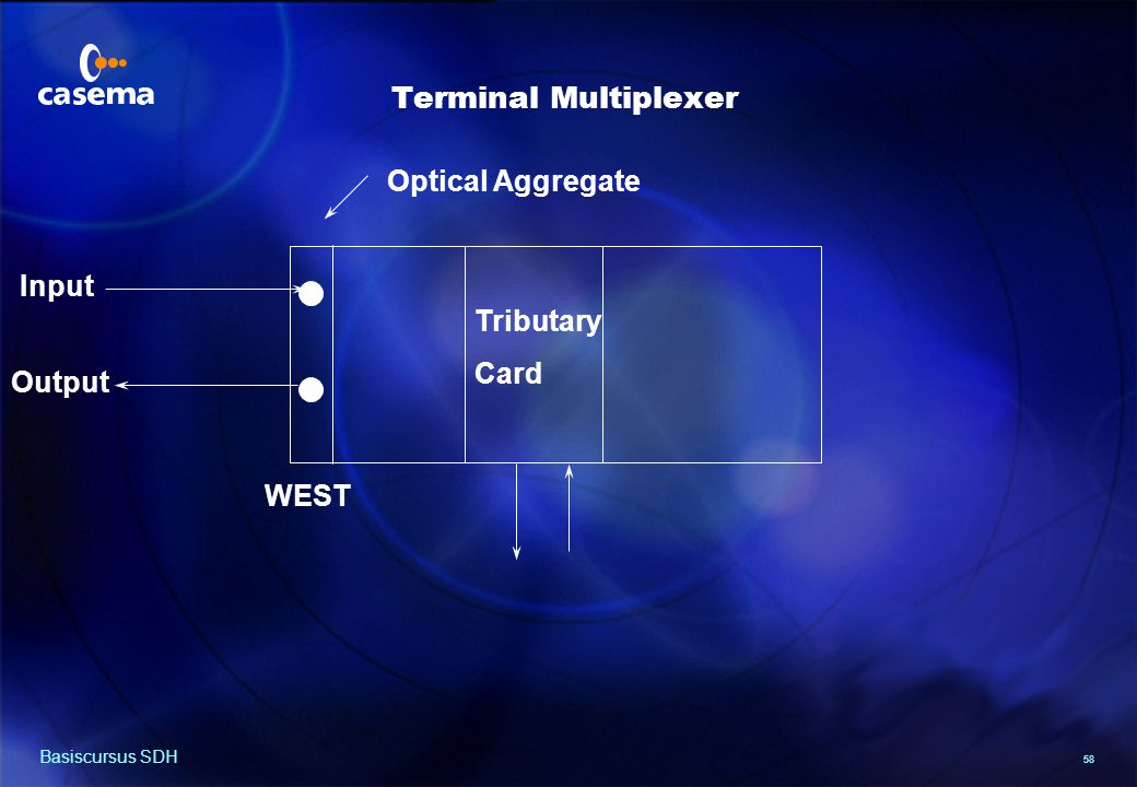 Regenerator Optical Aggregates Input Output Output Input WEST EAST