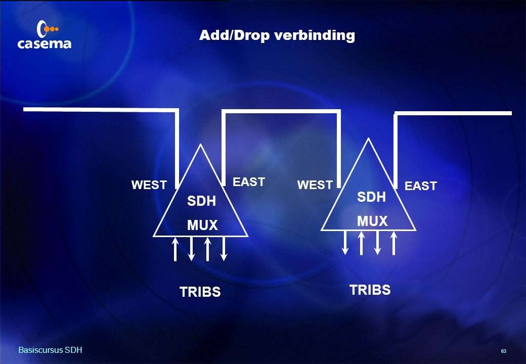 Ring configuratie TRIB TRIB W E W E E W E W SDH MUX SDH SDH MUX MUX