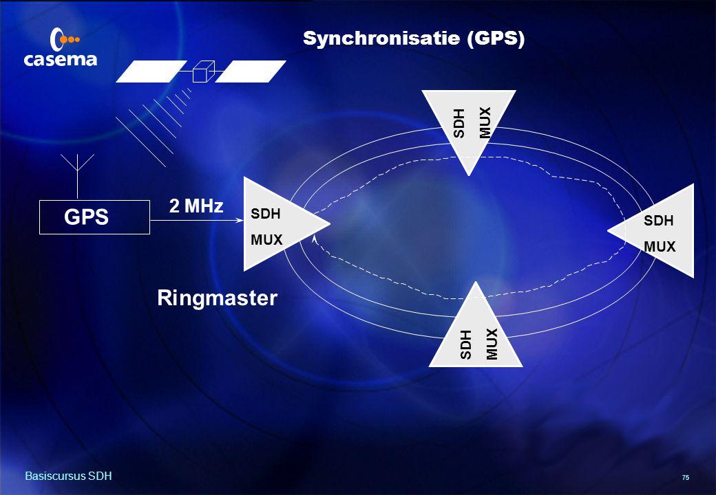 Metingen aan SDH verbindingen