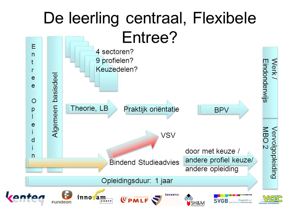 De leerling centraal, Flexibele Entree