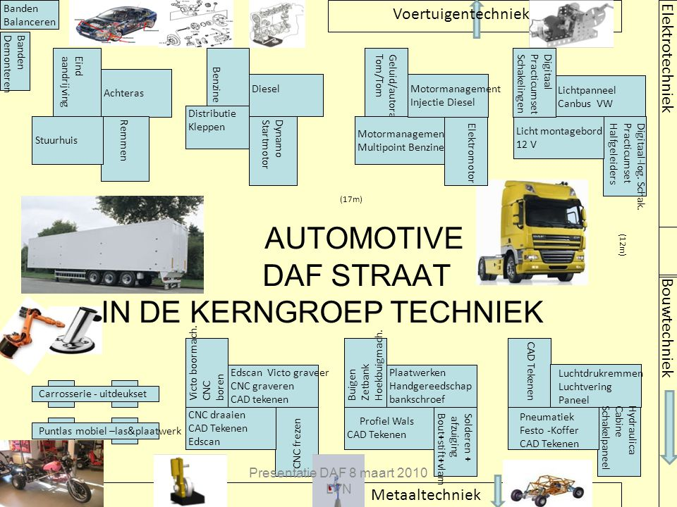 AUTOMOTIVE DAF STRAAT IN DE KERNGROEP TECHNIEK