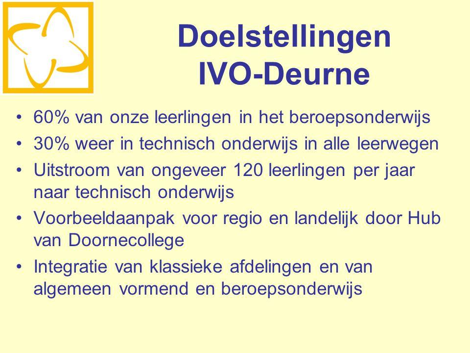 Doelstellingen IVO-Deurne
