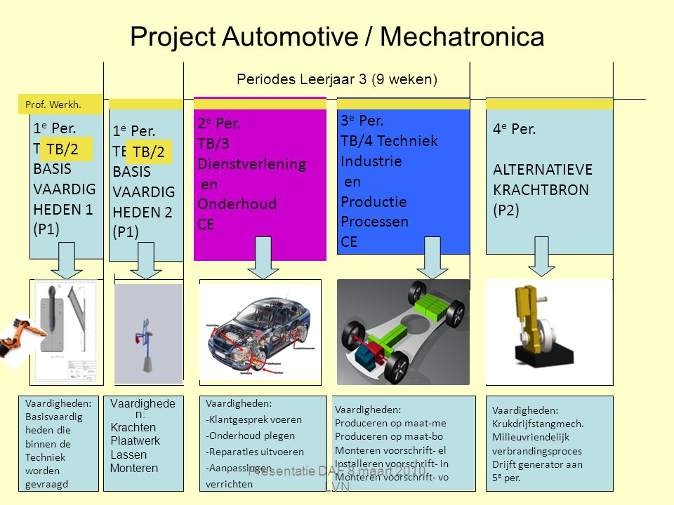 Project Automotive / Mechatronica Periodes Leerjaar 3 (9 weken)