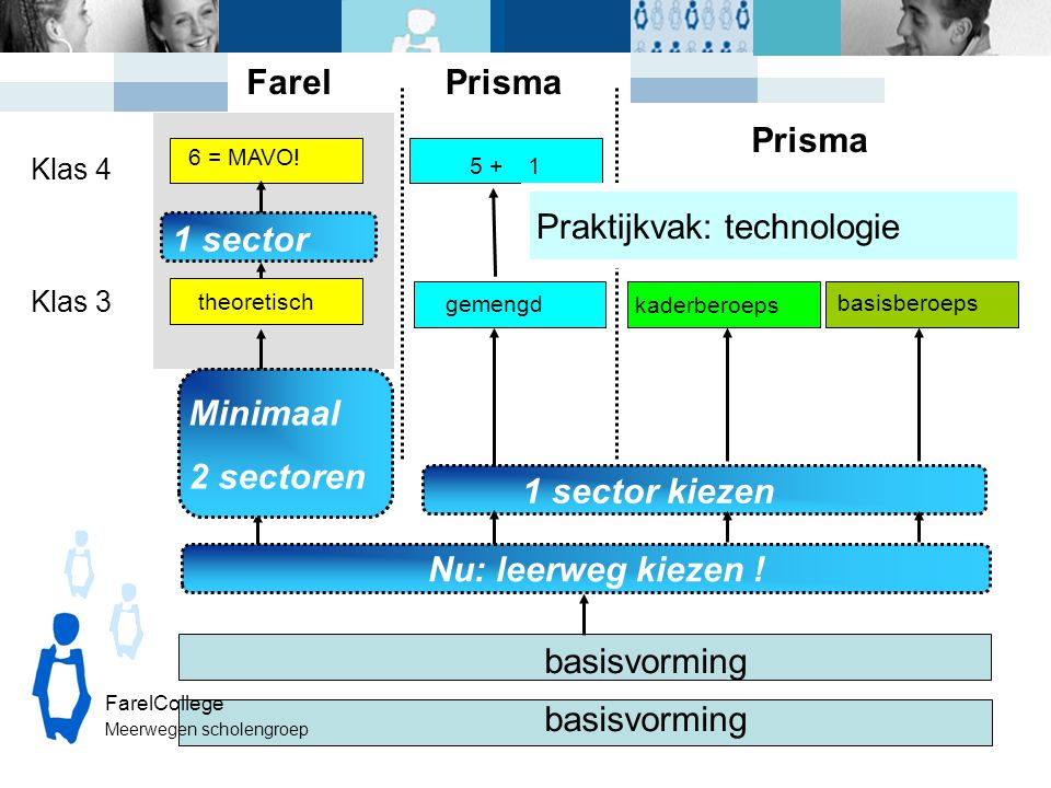 Praktijkvak: technologie 1 sector